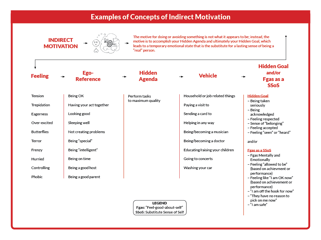 Examples of concepts of Indirect Motivation